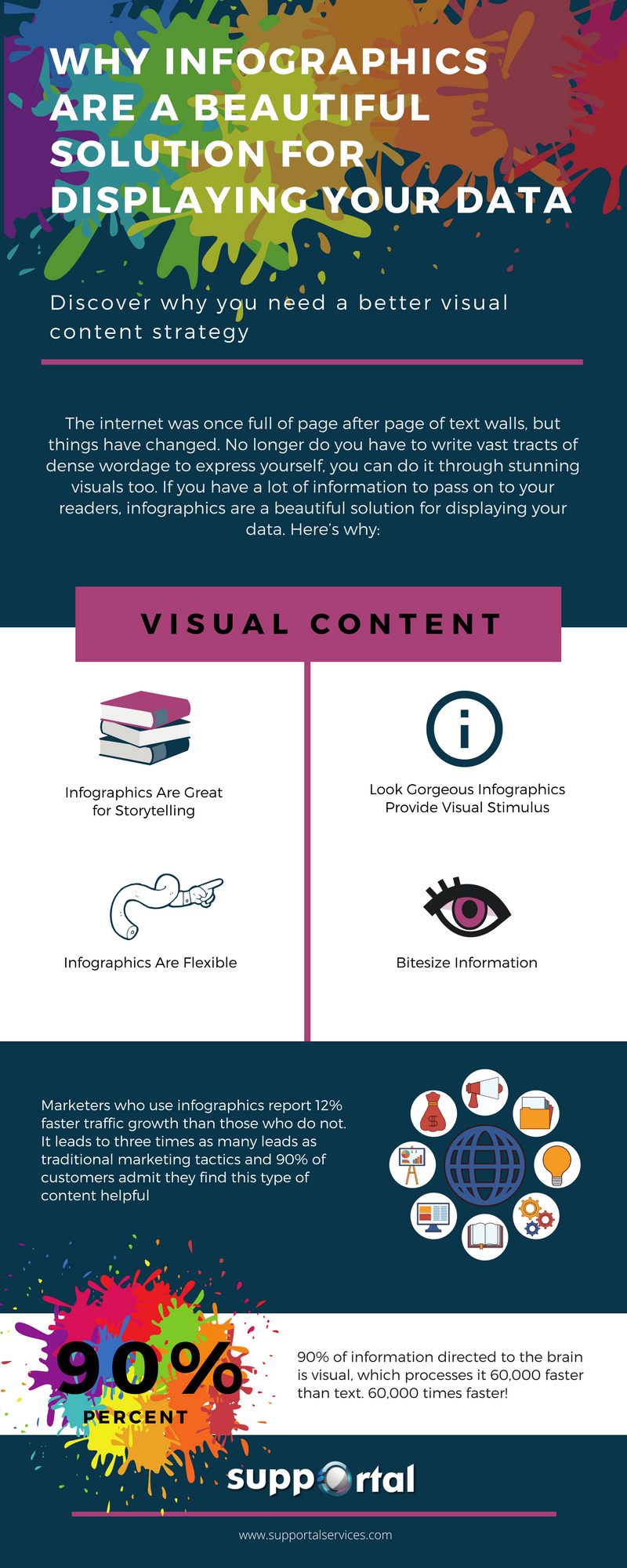 Why Infographics are Perfect for Displaying Your Data Supportal