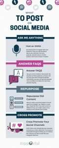 Supportal Infographic - What to post on social media Supportal